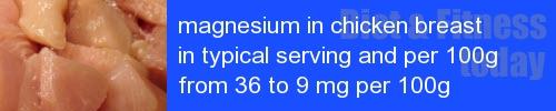 magnesium in chicken breast information and values per serving and 100g
