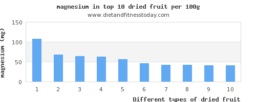 dried fruit magnesium per 100g