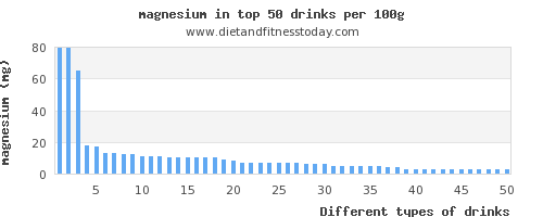 drinks magnesium per 100g