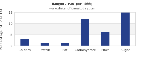 nutritional value and nutrition facts in mango per 100g