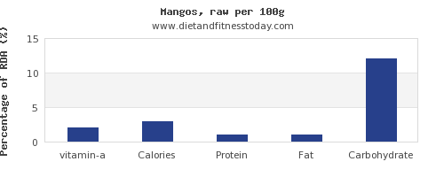 vitamin a and nutrition facts in mango per 100g