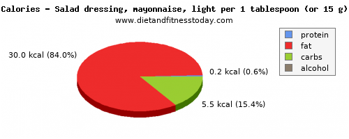 fat, calories and nutritional content in mayonnaise
