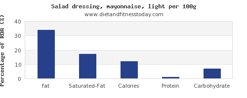 fat and nutrition facts in mayonnaise per 100g