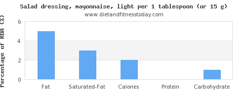 fat and nutritional content in mayonnaise