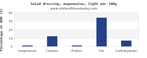 magnesium and nutrition facts in mayonnaise per 100g