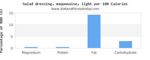 magnesium and nutrition facts in mayonnaise per 100 calories