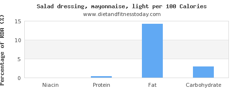 niacin and nutrition facts in mayonnaise per 100 calories