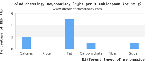 nutritional value and nutritional content in mayonnaise