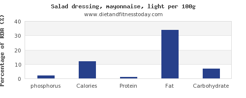 phosphorus and nutrition facts in mayonnaise per 100g