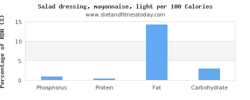 phosphorus and nutrition facts in mayonnaise per 100 calories
