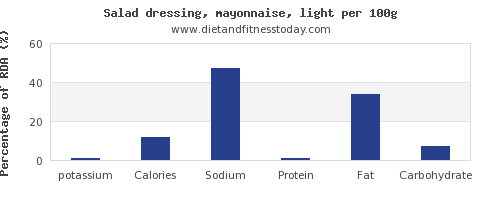 potassium and nutrition facts in mayonnaise per 100g