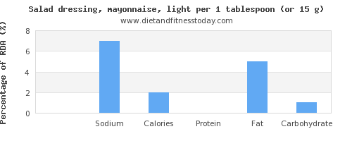 potassium and nutritional content in mayonnaise