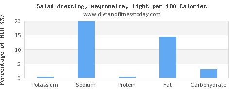 potassium and nutrition facts in mayonnaise per 100 calories