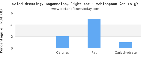 protein and nutritional content in mayonnaise
