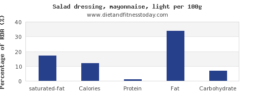 saturated fat and nutrition facts in mayonnaise per 100g