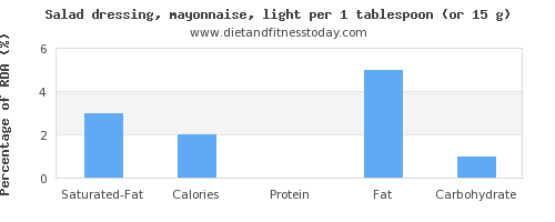 saturated fat and nutritional content in mayonnaise