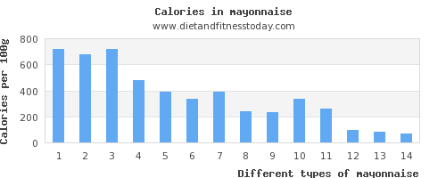 mayonnaise saturated fat per 100g