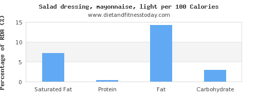 saturated fat and nutrition facts in mayonnaise per 100 calories