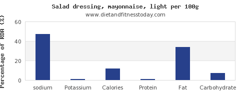 sodium and nutrition facts in mayonnaise per 100g