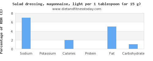 sodium and nutritional content in mayonnaise