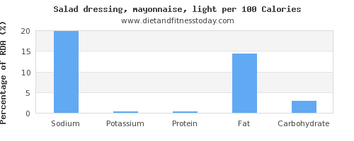 sodium and nutrition facts in mayonnaise per 100 calories