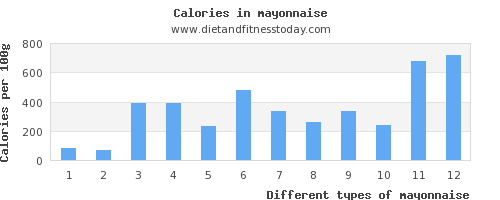 mayonnaise sugar per 100g