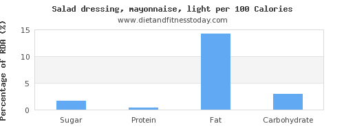 sugar and nutrition facts in mayonnaise per 100 calories