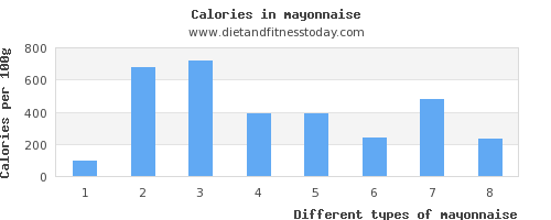 mayonnaise threonine per 100g