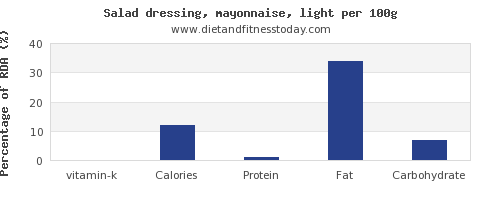 vitamin k and nutrition facts in mayonnaise per 100g