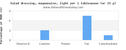 vitamin k and nutritional content in mayonnaise