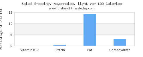 vitamin b12 and nutrition facts in mayonnaise per 100 calories
