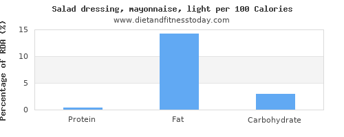 vitamin k and nutrition facts in mayonnaise per 100 calories