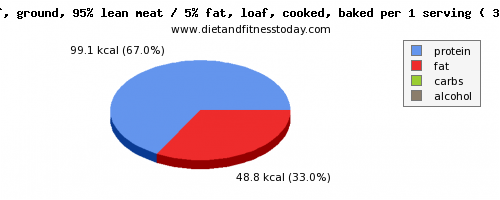 aspartic acid, calories and nutritional content in meatloaf