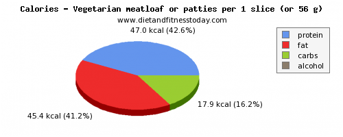calories, calories and nutritional content in meatloaf