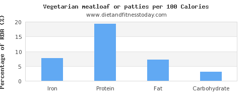 iron and nutrition facts in meatloaf per 100 calories