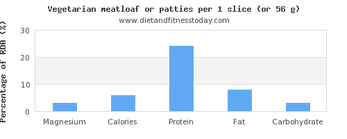magnesium and nutritional content in meatloaf