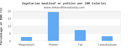 magnesium and nutrition facts in meatloaf per 100 calories
