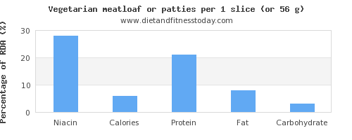 niacin and nutritional content in meatloaf
