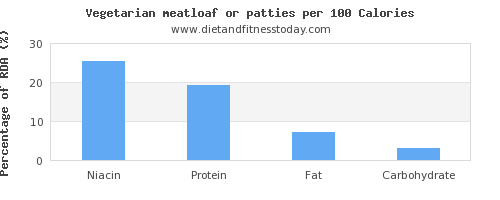 niacin and nutrition facts in meatloaf per 100 calories