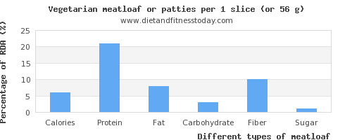nutritional value and nutritional content in meatloaf