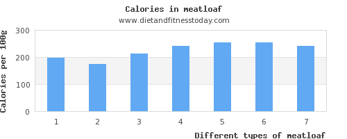 meatloaf phosphorus per 100g