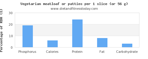 phosphorus and nutritional content in meatloaf