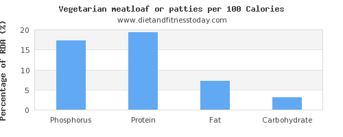 phosphorus and nutrition facts in meatloaf per 100 calories