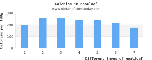 meatloaf polyunsaturated fat per 100g