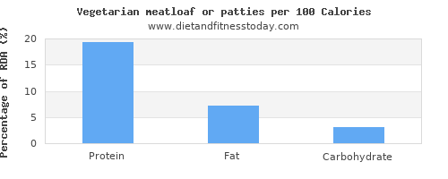 polyunsaturated fat and nutrition facts in meatloaf per 100 calories