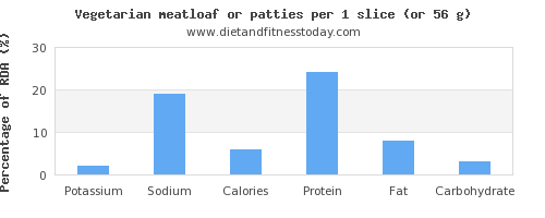 potassium and nutritional content in meatloaf