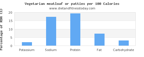 potassium and nutrition facts in meatloaf per 100 calories