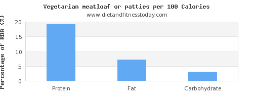 protein and nutrition facts in meatloaf per 100 calories