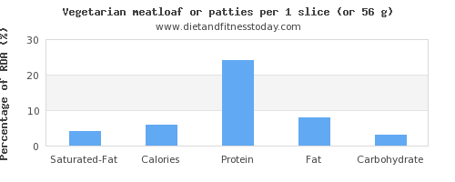 saturated fat and nutritional content in meatloaf