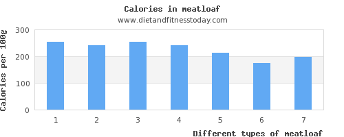 meatloaf saturated fat per 100g